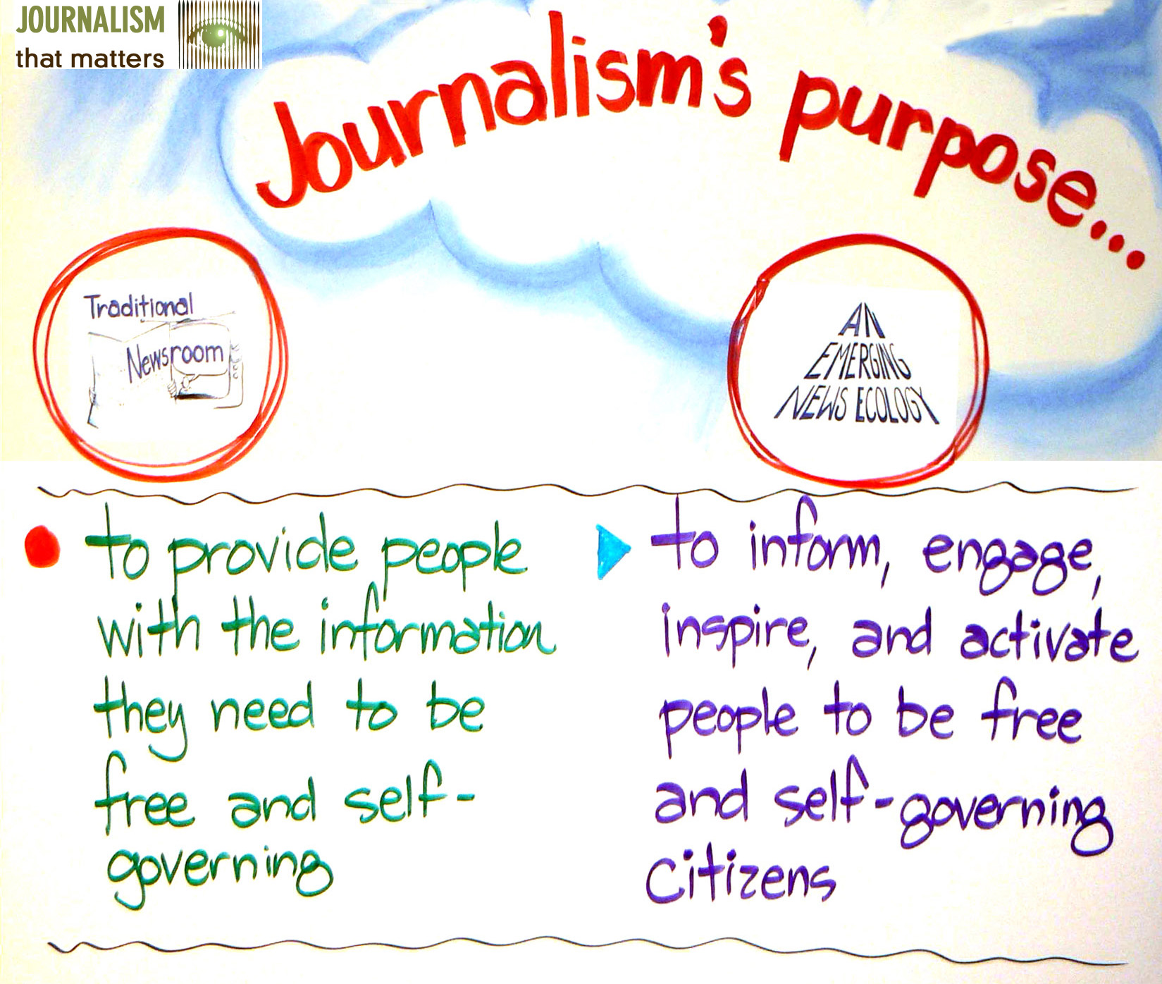 Possibility Journalism Peggy Holman